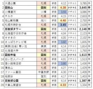 201025ta2_hokkaido_top20