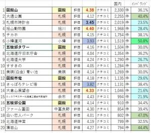 201025ta3_hokkaido_top20inb