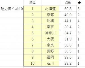 201110miryokudo_top10ken