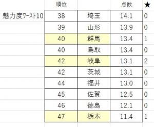 201110miryokudo_worst10ken