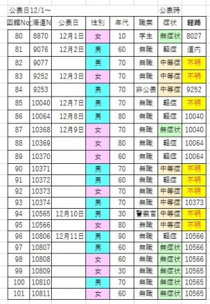 201212covid19_dec_list