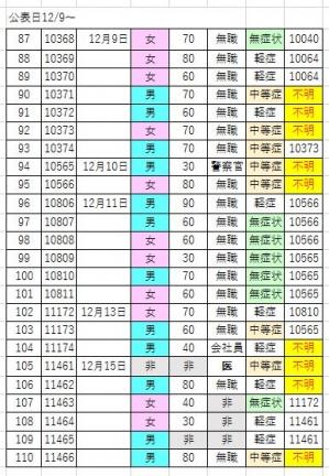 201215covid19_hakodate_list1