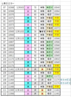 201216covid19_hakodate_list