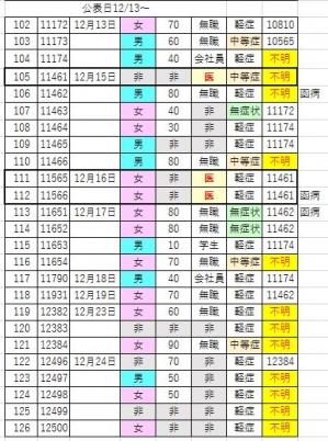 201224covid19_hakodate_list1