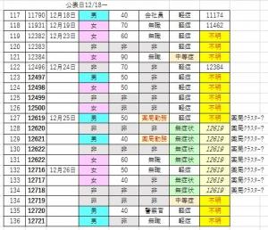 201226covid19_hakodate_list2