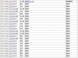 201228covid19_hakodate_list