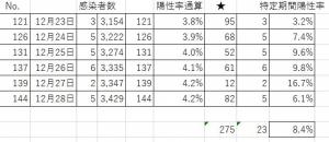 201228pcr_percent