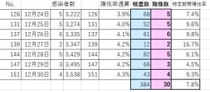 201230pcr_hakodate_percent
