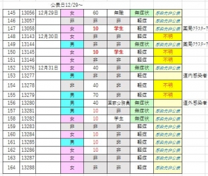 201231covid19_hakodate_list2