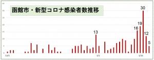 210118hakodate_graph