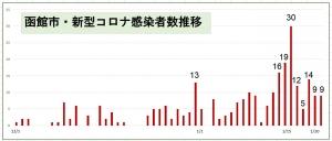 210121hakodate_graph1_