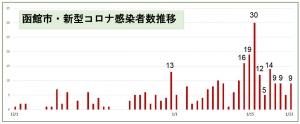210123hakodate_graph1