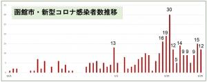 210125hakodate_graph1