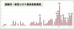 210126hakodate_graph1