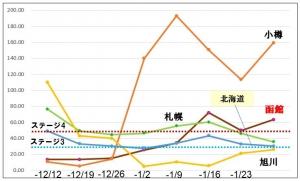 210127dounai_graph