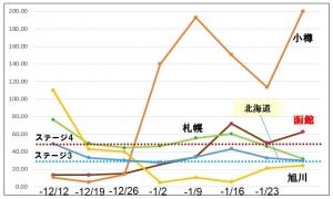 210128dounai_graph