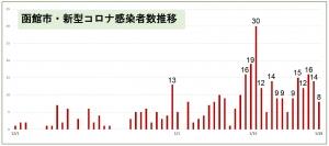 210128hakodate_graph1