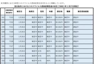 210128miyakojima_list