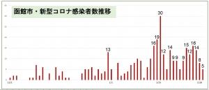 210129hakodate_graph1