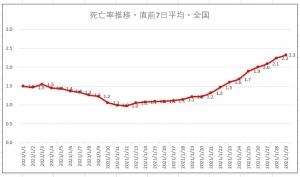 210130dead_graph_all